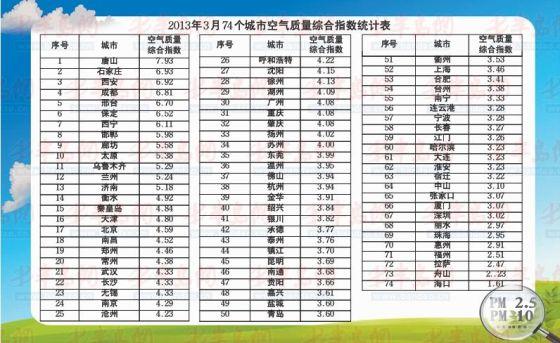 我国74个城市空气质量排名:青岛排25济南排62