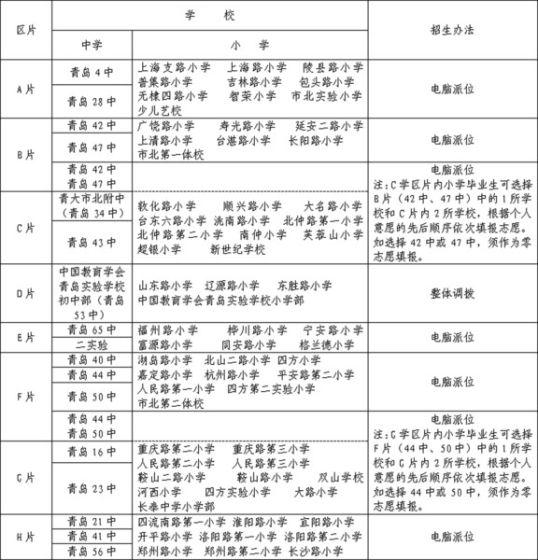 青岛市北小升初划8两个片新建学区v两个集团_神秘失踪初中生图片