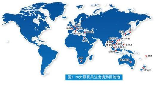 20大最受关注出境游目的地