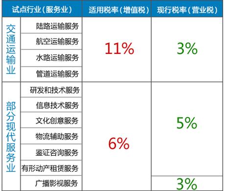 营改增涉及行业以及税率变化一览表