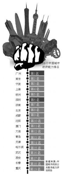中国城市政府能力排名