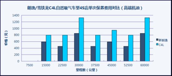 新朗逸/C4L单次保养差异