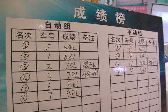 山东鸿发全新荣威550节油挑战赛 最终成绩