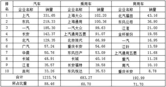 2013年8月分车型前十家生产企业销量排名 单位:万辆、%