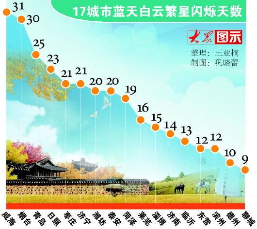 """山东省10城市8月""""蓝天白云""""天数过半"""