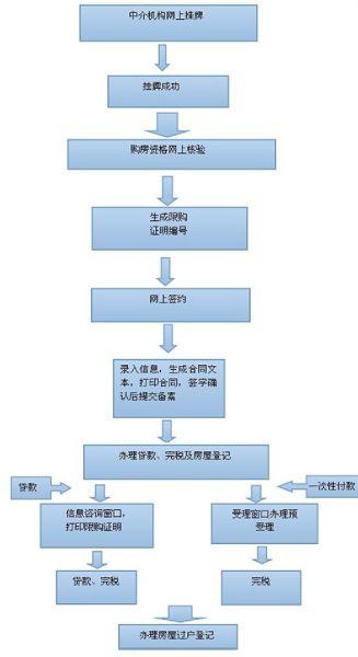 存量房交易流程图