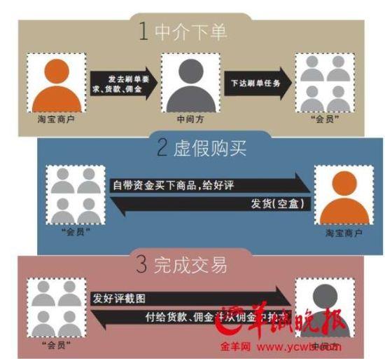 """▲淘宝虚假交易""""刷单""""流程制图/7 黄江霆"""