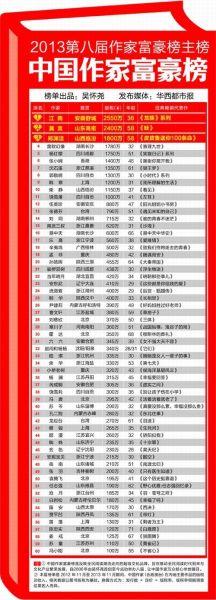 2013中国作家富豪榜:榜眼莫言版税收入2400万