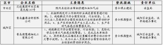 青岛3家企业存在重大安全隐患