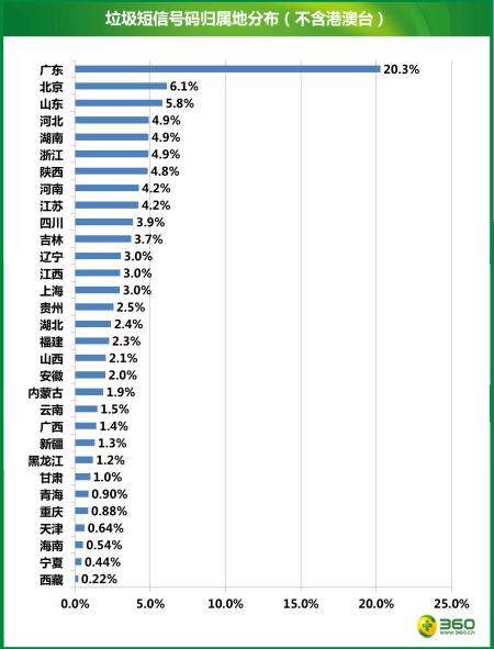 奇虎360发布的报告显示,来自广东的垃圾短信发送号码就占了全国垃圾短信发送号码总量的20%以上。