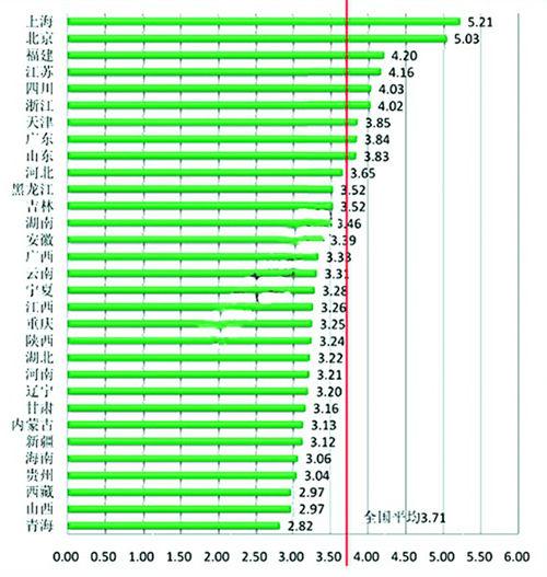 中国宽带速率状况报告