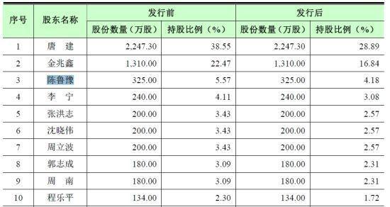 发行前后股本结构(北京能量影视招股说明书截图)