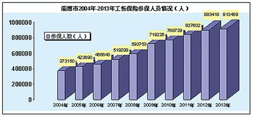 淄博地区人口数量_淄博总人口数及各区县人口数