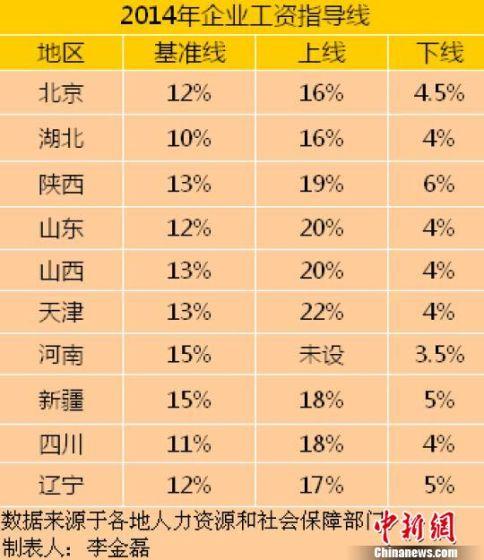 10省份公布2014年工资指导线