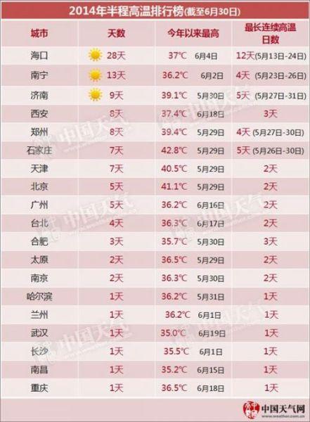 2014上半年高温城市排行榜出炉 济南列第三(图)
