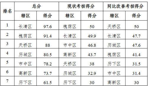 济南历下区6月空气质量再垫底:处处施工