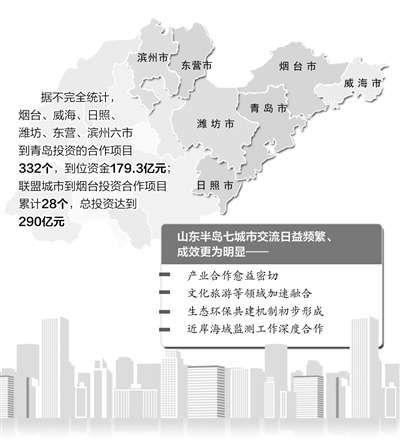 半岛7市投资数据