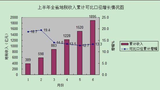 上半年山东省地税收入累计可比口径增长情况图