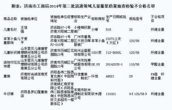 齐鲁晚报7月31日讯(记者 任磊磊 通讯员 王冰 杜陶羽) 7月31日,济南市工商局公布本年度第二批流通领域儿童服装质量抽查检验结果,有6个批次的儿童服装被判定为不合格商品,存在甲醛含量、PH值、纤维含量项目不符合相关标准等问题。涉及的5家经营单位已被工商机关依法立案调查。