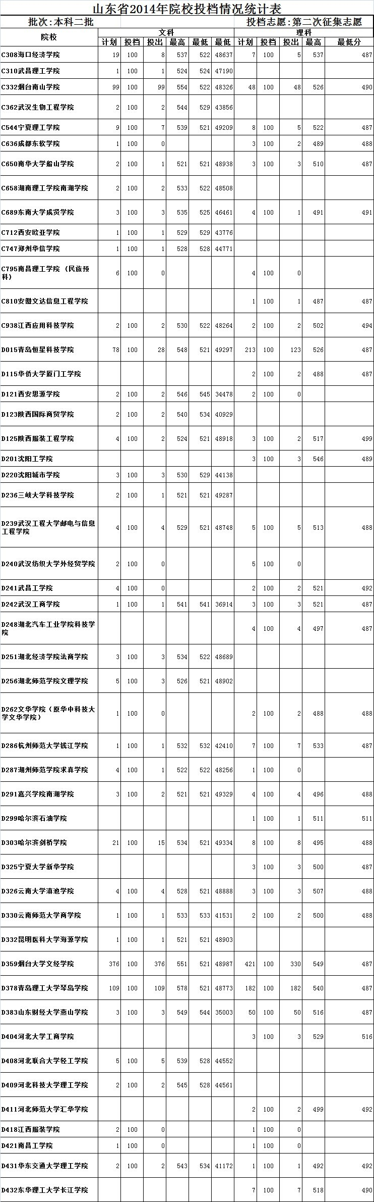 山东龙口海景房价格表