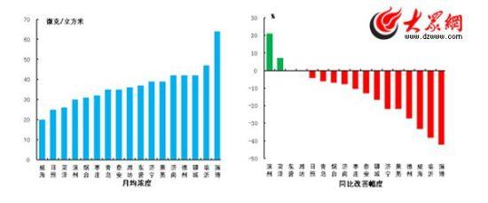 二氧化氮月均浓度和同比改善幅度(山东省环保厅官方网站公布)