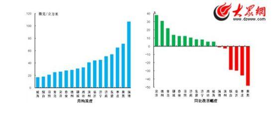 二氧化硫月均浓度和同比改善幅度(山东省环保厅官方网站公布)