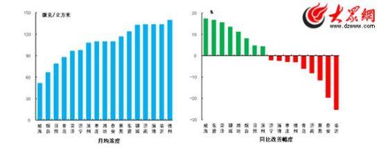 可吸入颗粒物月均浓度和同比改善幅度(山东省环保厅官方网站公布)