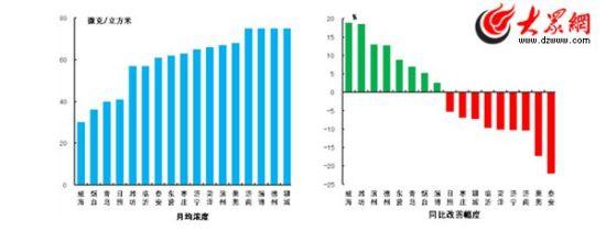 细微颗粒物月均浓度和同比改善幅度(山东省环保厅官方网站公布)