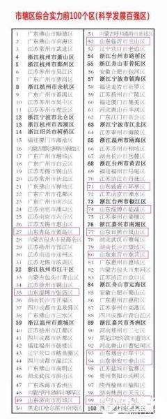 2014年全国百强县市排名