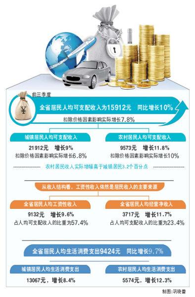 前三季山东居民人均收入增10% 人均月花销千元