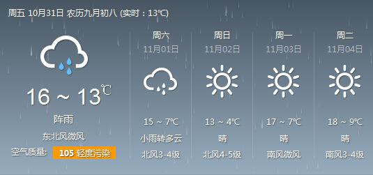 济南31日天气