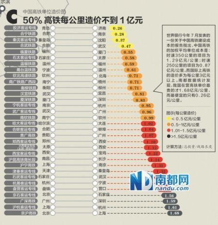 中国高铁每公里最低票价图