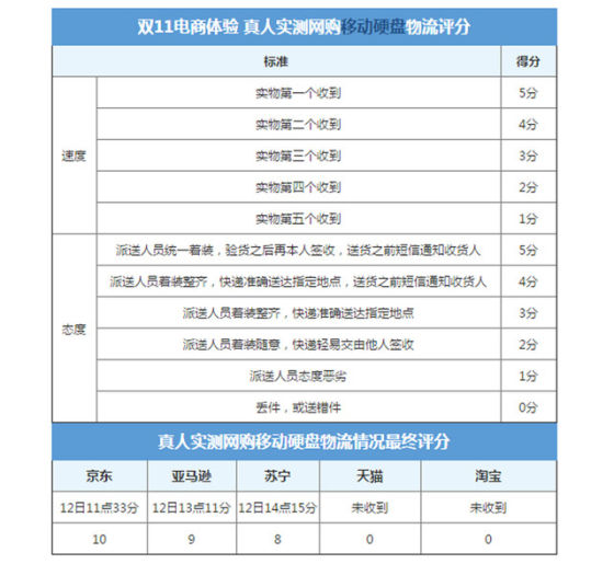 2013年ZOL物流速度大比拼硬盘网购篇