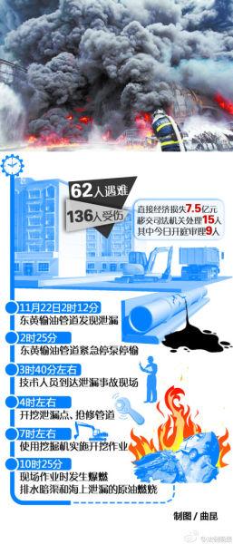 中石化青岛爆炸案今日开审 专家分析最高判7年