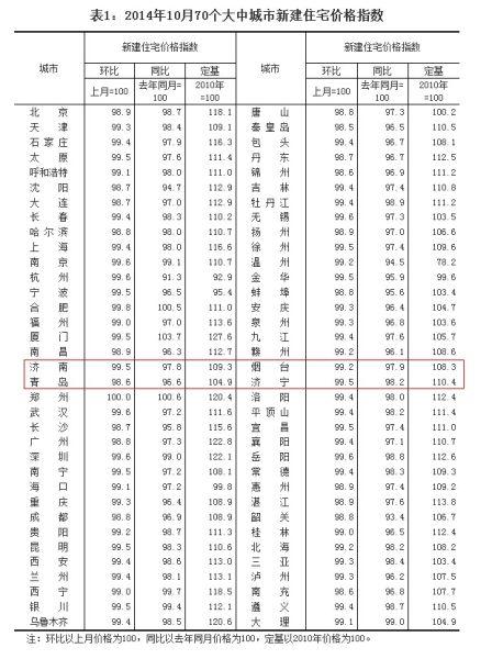 2014年10月70个大中城市新建住宅价格指数(图片来源:国家统计局网站)