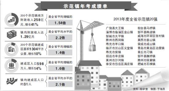 山东示范镇年考:7个镇财政收入超5亿元