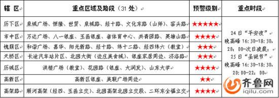 济南交警公布圣诞节期间交通流量集中路段、时段预测