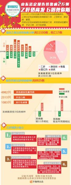 数据控第六期:山东2014年12月报告传染病2万例(制图/王璇)