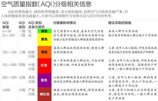 空气质量指数情况