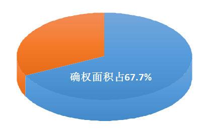 山东省集体耕地确权情况:我省集体所有耕地面积1.12亿亩。目前,已确权登记到户的耕地面积7586.2万亩,占全省集体所有耕地面积的67.7%