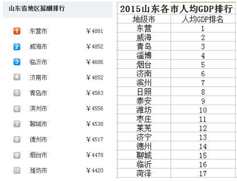 威海人均gdp_山东大学威海(3)