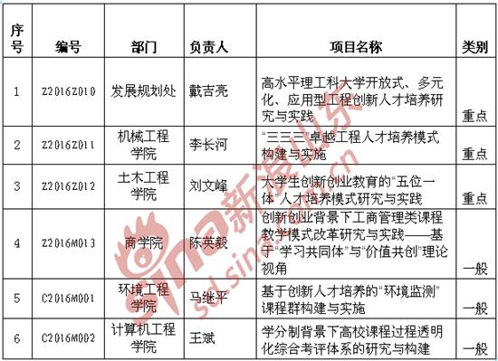 青岛理工大学获批6项山东省本科教学改革项目